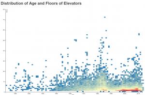 Texas Elevators Chart